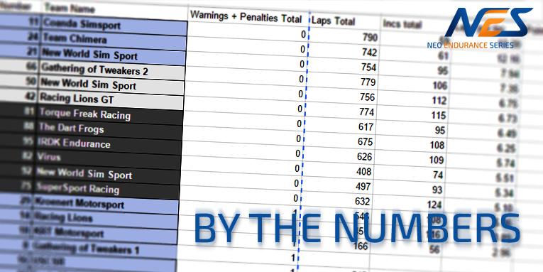 Season so far by numbers